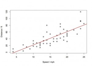 distance vs speed LIN