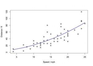 distance vs speed POL