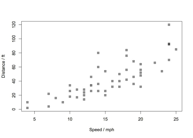 distance vs speed